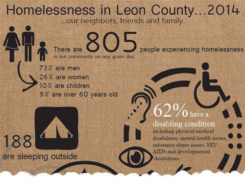 Homelessness in Leon County